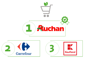 Ranking Supermarketów